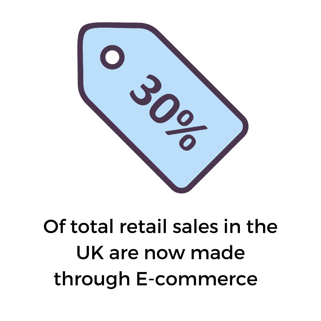 30% of total retail sales in the UK are now made through e-commerce