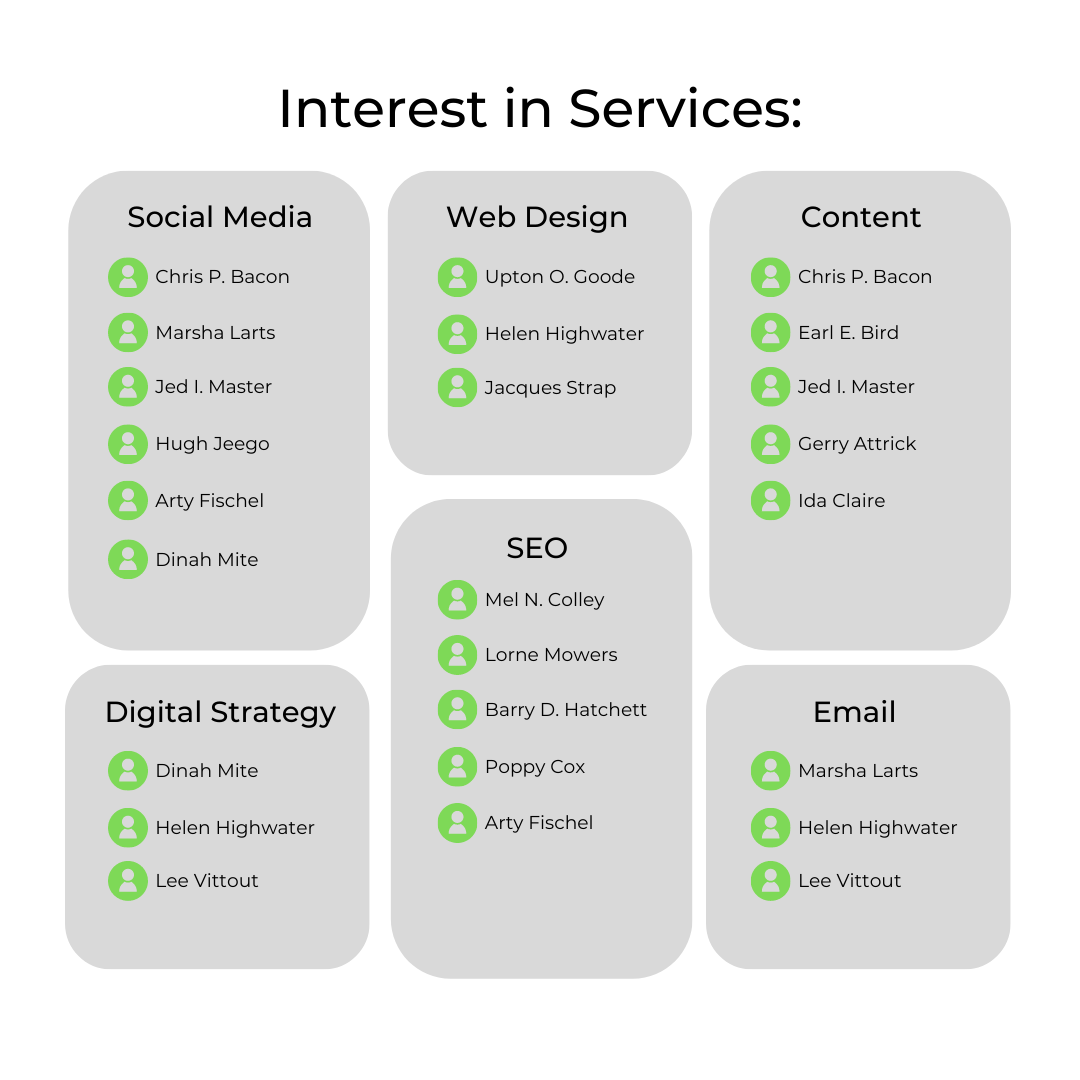Interest in services graphic with example names organised by category
